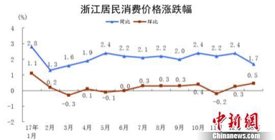 浙江居民消费价格涨跌幅。国家统计局浙江调查总队 供图