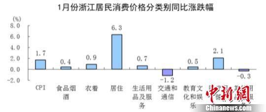1月份浙江居民消费价格分类别同比涨跌幅。国家统计局浙江调查总队 供图