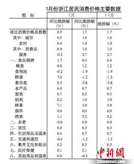 1月份浙江居民消费价格主要数据。国家统计局浙江调查总队 供图