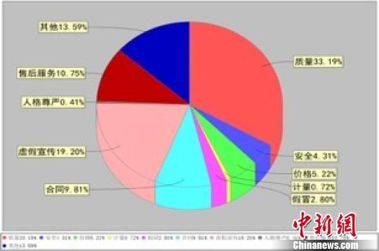 按投诉性质分类比例图。浙江省消保委供图
