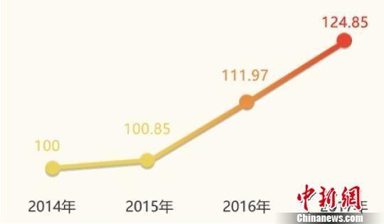 浙江全省创业活跃度指数。浙江工商供图