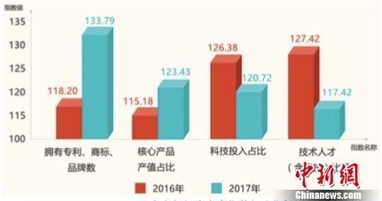浙江全省创新聚合度指数部分指标。浙江工商供图