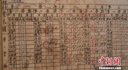金庸的成绩单。衢州第一中学提供
